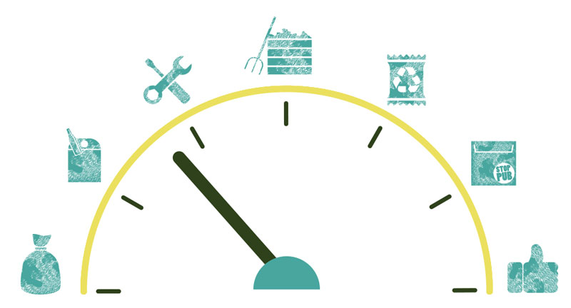 Image d'un compteur qui mesure le niveau de connaissance en zéro déchet, zéro gaspi