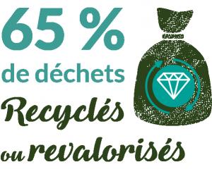 65% de déchets recyclés ou revalorisés